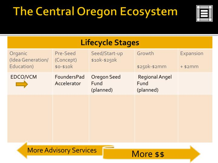 The Central Oregon Ecosystem