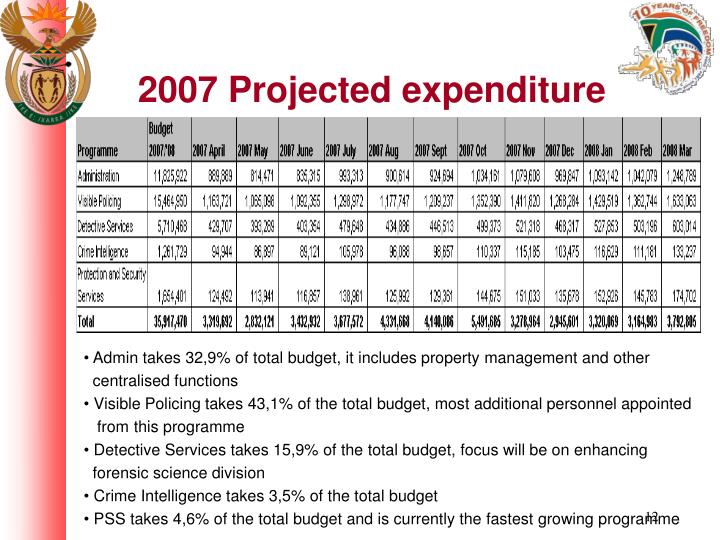 2007 Projected expenditure