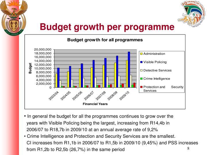 Budget growth per programme