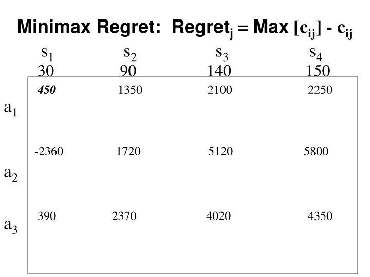 Minimax Regret:  Regret