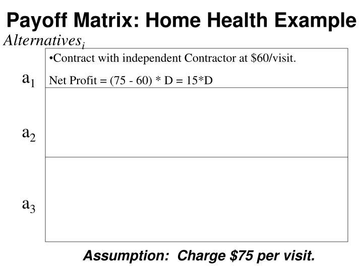 Payoff Matrix: Home Health Example