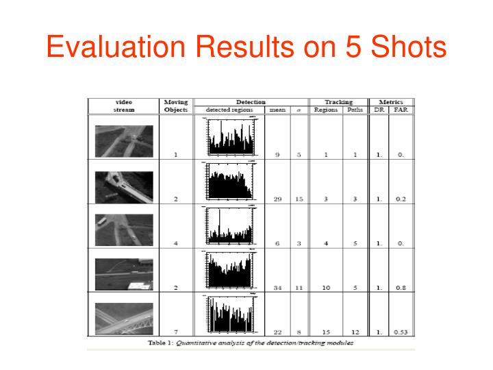 Evaluation Results on 5 Shots