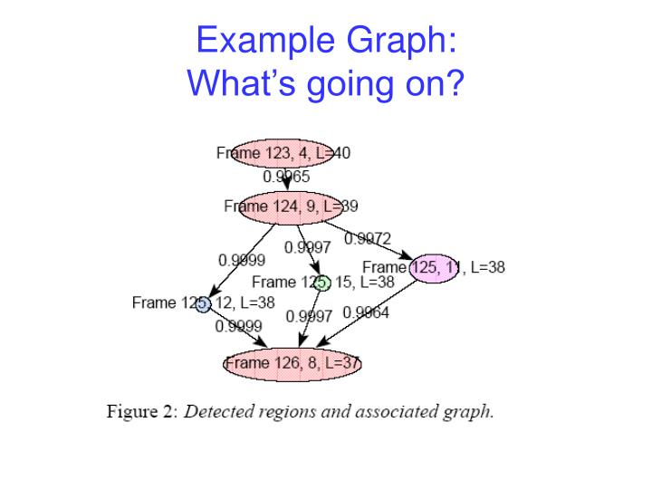 Example Graph: