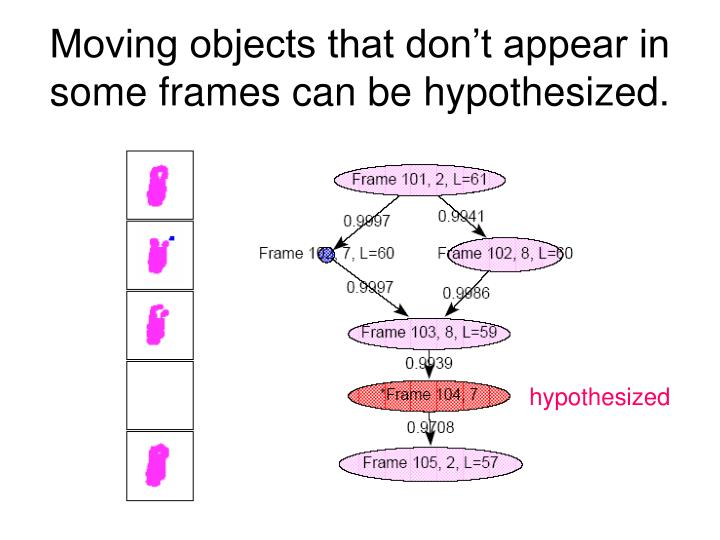 Moving objects that don't appear in some frames can be hypothesized.