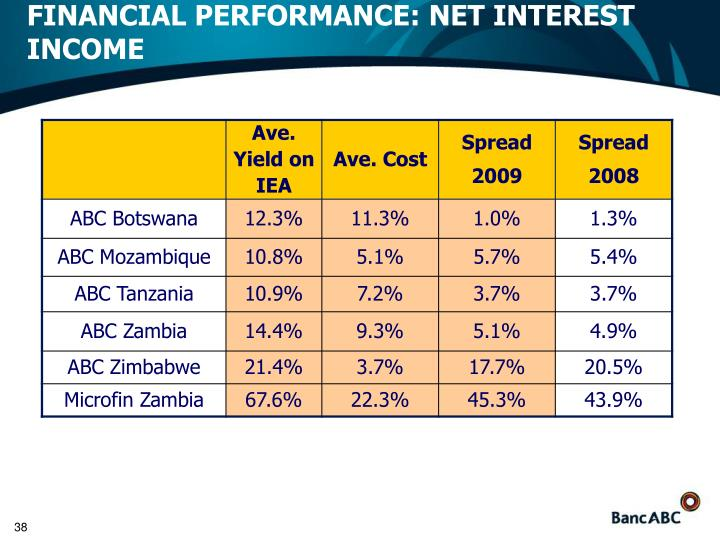 FINANCIAL PERFORMANCE: NET INTEREST INCOME