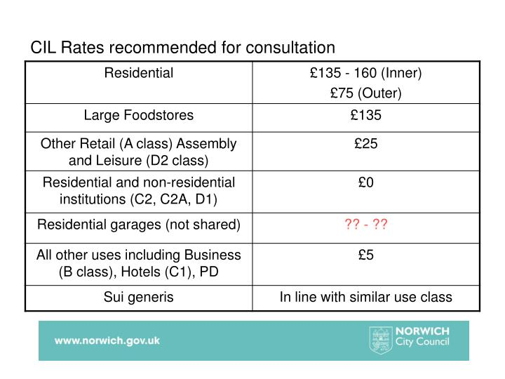 CIL Rates recommended for consultation