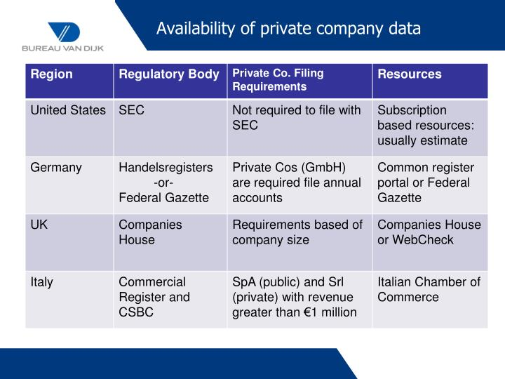 Availability of private company data