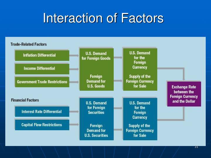 Interaction of Factors