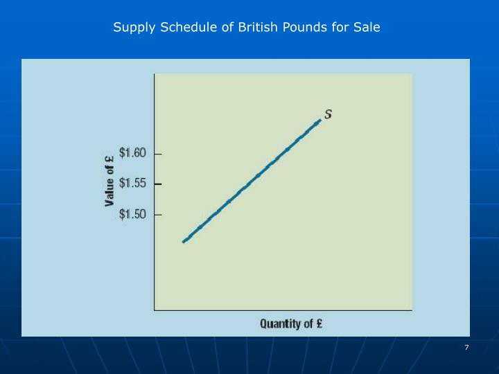 Supply Schedule of British Pounds for Sale