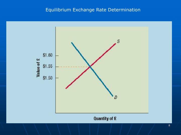 Equilibrium Exchange Rate Determination