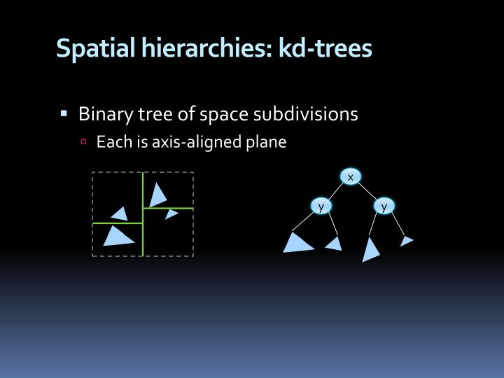 Spatial hierarchies: