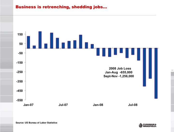 Business is retrenching, shedding jobs…