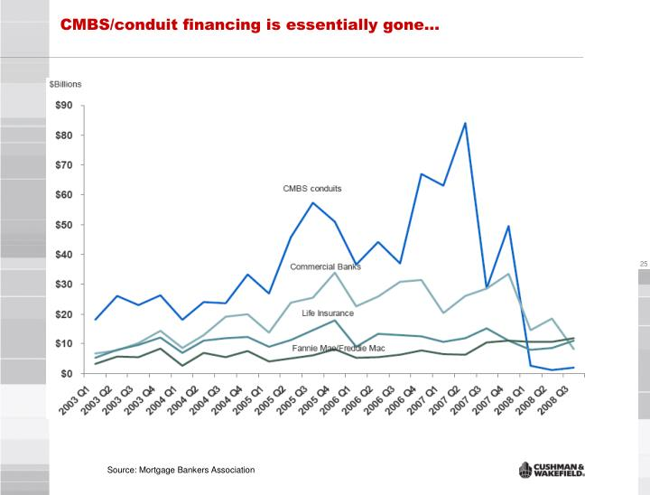 CMBS/conduit financing is essentially gone…