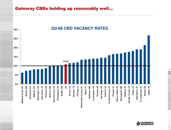 Gateway CBDs holding up reasonably well…