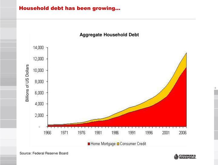 Household debt has been growing…