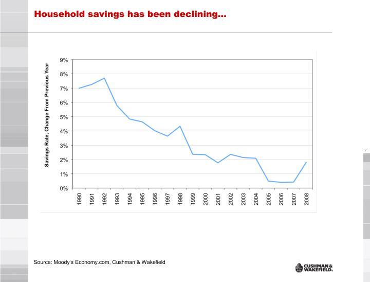 Household savings has been declining…