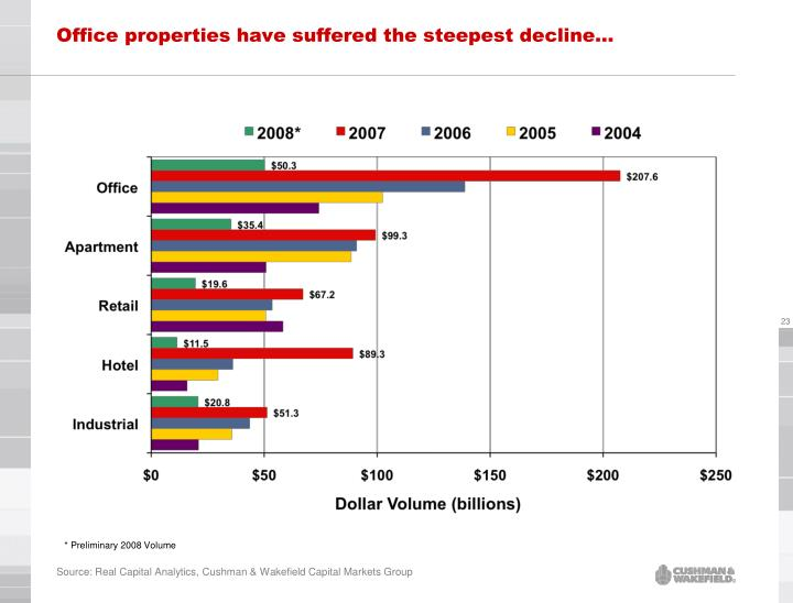 Office properties have suffered the steepest decline…