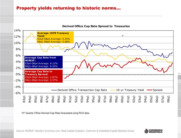 Property yields returning to historic norms…