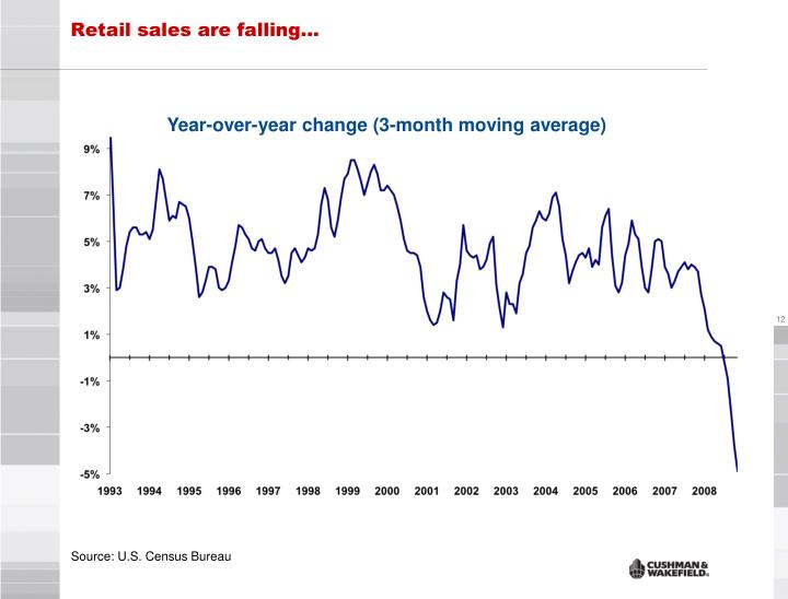 Retail sales are falling…