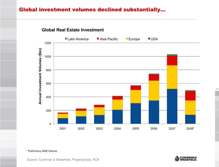 Global investment volumes declined substantially…