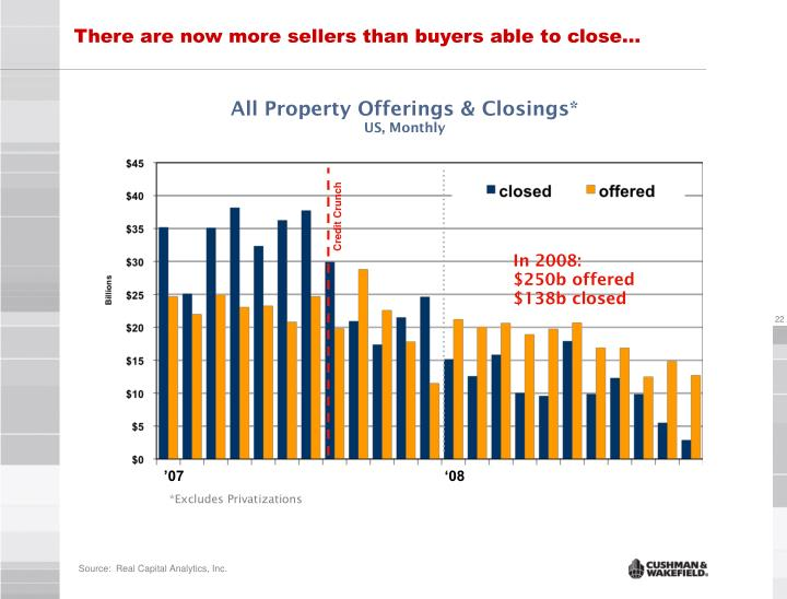 There are now more sellers than buyers able to close…