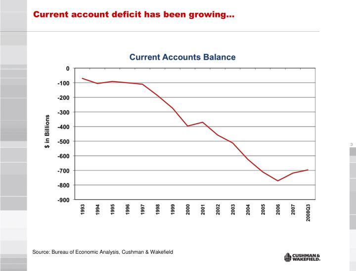 Current account deficit has been growing…