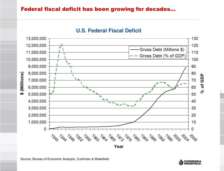 Federal fiscal deficit has been growing for decades…