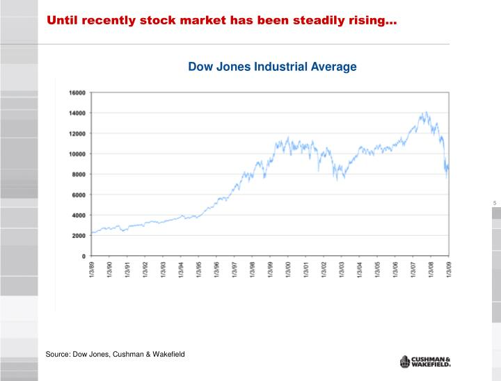 Until recently stock market has been steadily rising…