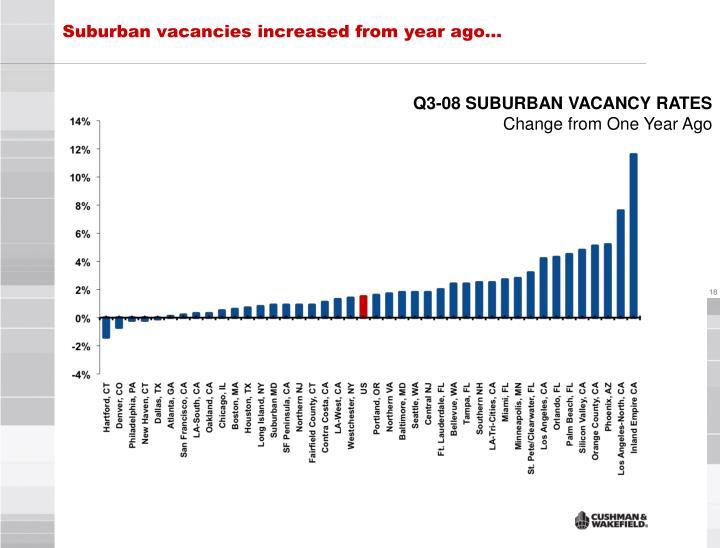 Suburban vacancies increased from year ago…