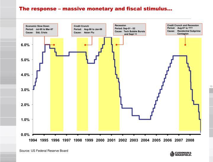 The response – massive monetary and fiscal stimulus…