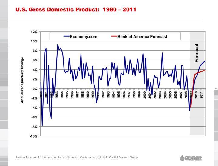 U.S. Gross Domestic Product:  1980 – 2011