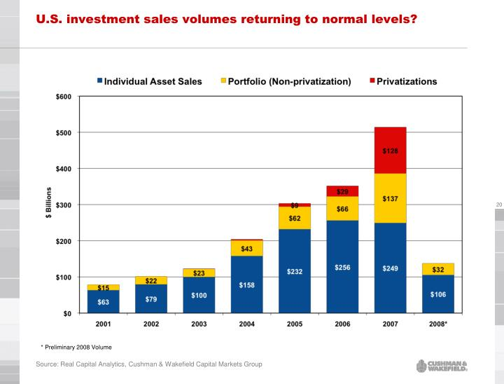 U.S. investment sales volumes returning to normal levels?