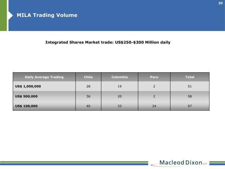 MILA Trading Volume