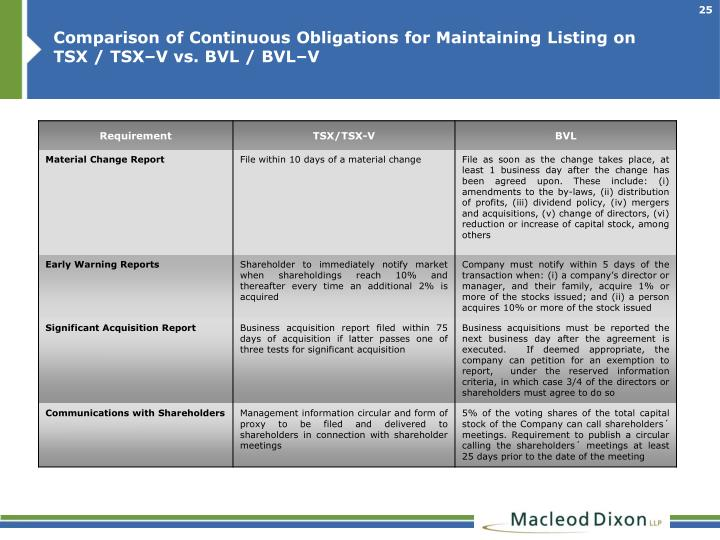 Comparison of Continuous Obligations for Maintaining Listing on TSX / TSX–V vs. BVL / BVL–V