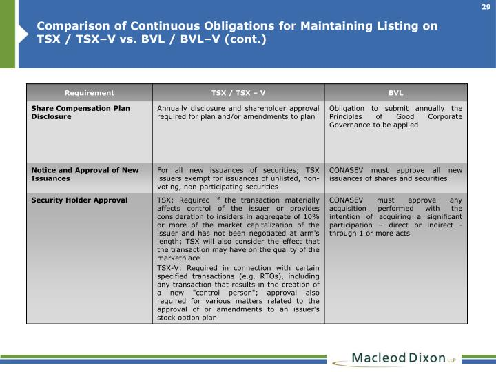 Comparison of Continuous Obligations for Maintaining Listing on TSX / TSX–V vs. BVL / BVL–V (cont.)