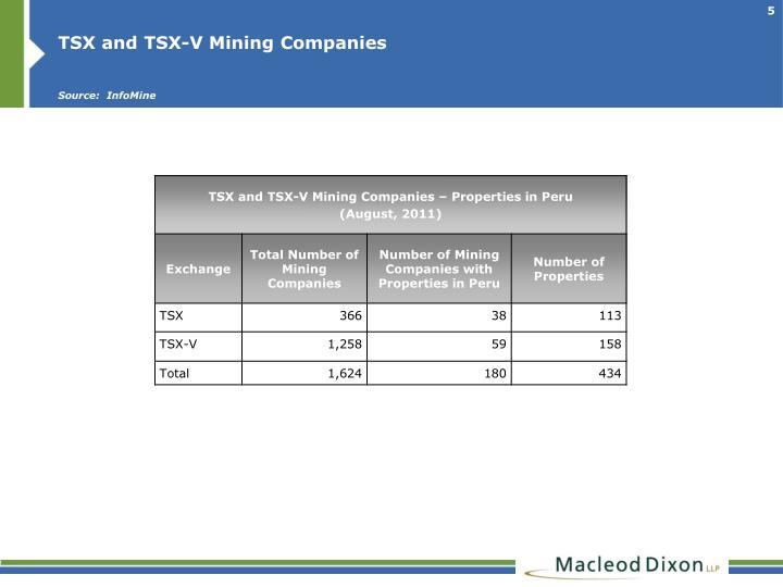 TSX and TSX-V Mining Companies