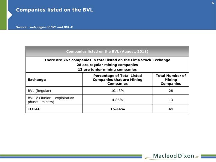 Companies listed on the BVL
