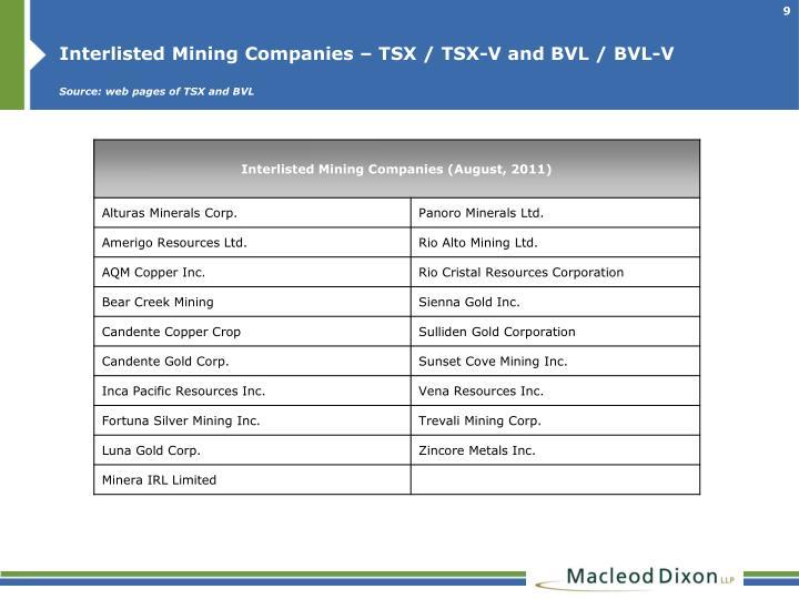 Interlisted Mining Companies – TSX / TSX-V and BVL / BVL-V