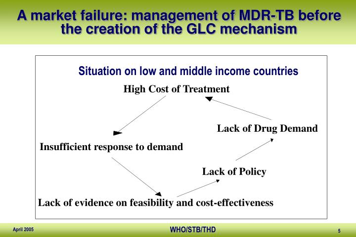 A market failure: management of MDR-TB before the creation of the GLC mechanism