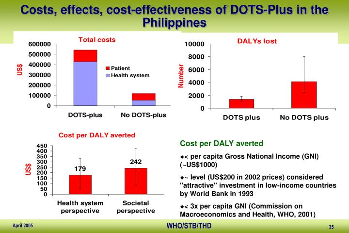 Costs, effects, cost-effectiveness of DOTS-Plus in the Philippines