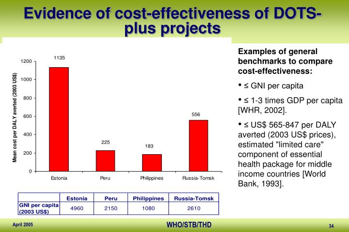 Evidence of cost-effectiveness of DOTS-plus projects