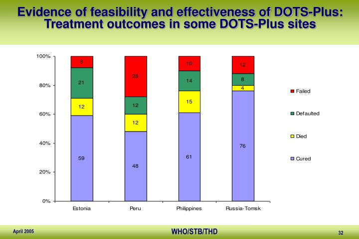 Evidence of feasibility and effectiveness of DOTS-Plus: Treatment outcomes in some DOTS-Plus sites