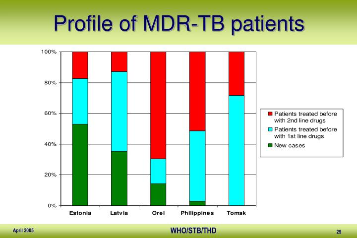 Profile of MDR-TB patients