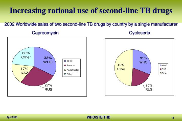 Increasing rational use of second-line TB drugs