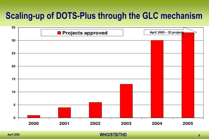 Scaling-up of DOTS-Plus through the GLC mechanism