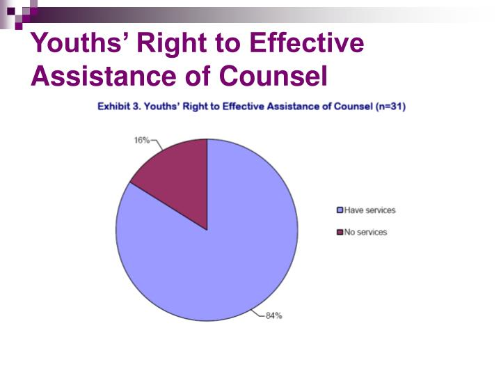 Youths' Right to Effective Assistance of Counsel