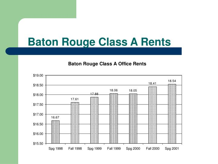 Baton Rouge Class A Rents