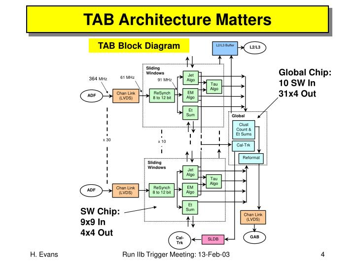 TAB Architecture Matters