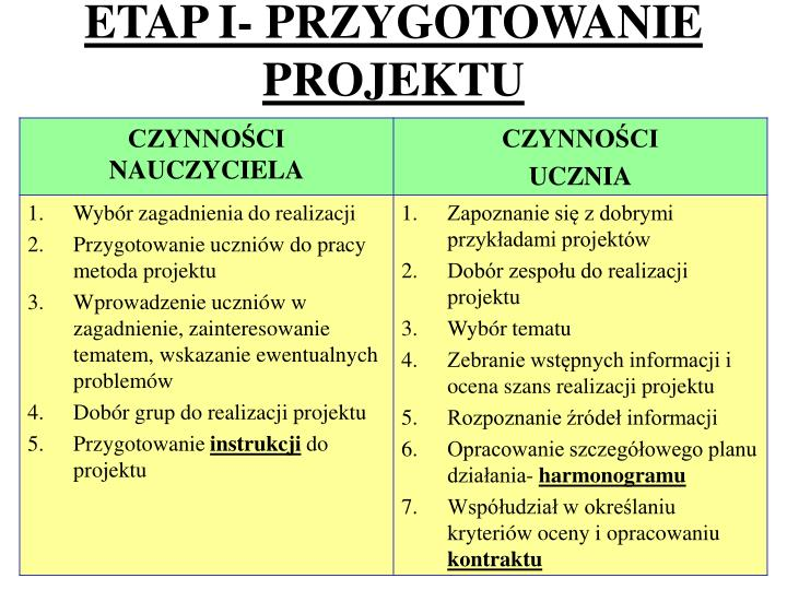 ETAP I- PRZYGOTOWANIE PROJEKTU