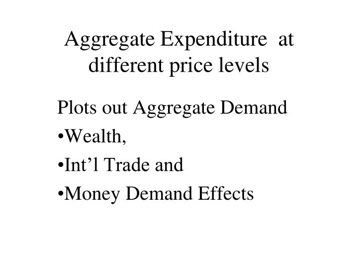Aggregate Expenditure  at different price levels
